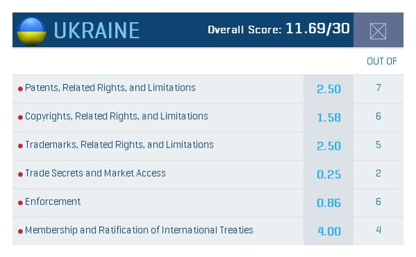 gipc.international.index.2015.ukraine
